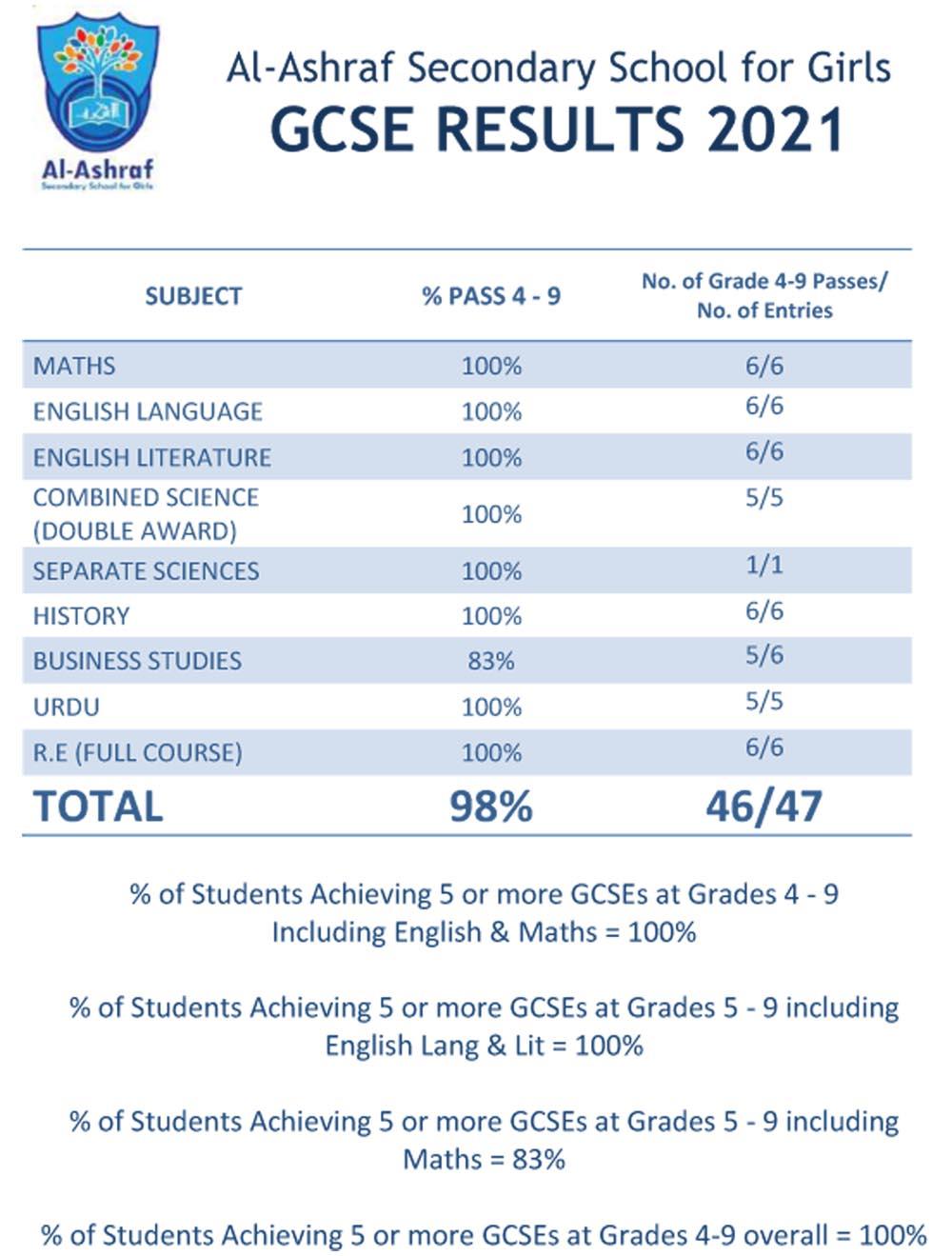 GCSE Results 2021